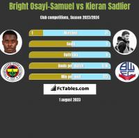 Bright Osayi-Samuel vs Kieran Sadlier h2h player stats