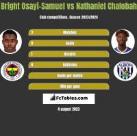 Bright Osayi-Samuel vs Nathaniel Chalobah h2h player stats