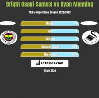 Bright Osayi-Samuel vs Ryan Manning h2h player stats