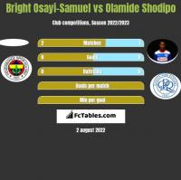 Bright Osayi-Samuel vs Olamide Shodipo h2h player stats