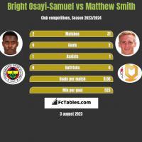 Bright Osayi-Samuel vs Matthew Smith h2h player stats