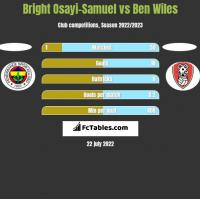 Bright Osayi-Samuel vs Ben Wiles h2h player stats