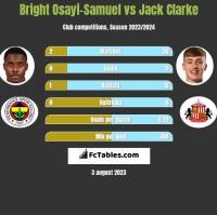 Bright Osayi-Samuel vs Jack Clarke h2h player stats