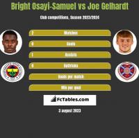 Bright Osayi-Samuel vs Joe Gelhardt h2h player stats
