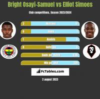 Bright Osayi-Samuel vs Elliot Simoes h2h player stats