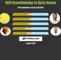 Britt Assombalonga vs Borja Baston h2h player stats