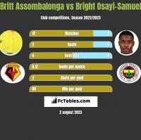 Britt Assombalonga vs Bright Osayi-Samuel h2h player stats