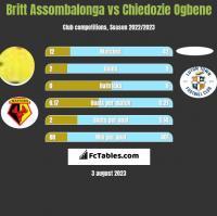 Britt Assombalonga vs Chiedozie Ogbene h2h player stats
