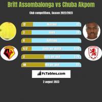Britt Assombalonga vs Chuba Akpom h2h player stats