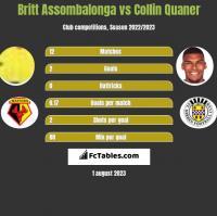 Britt Assombalonga vs Collin Quaner h2h player stats