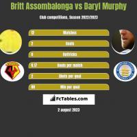 Britt Assombalonga vs Daryl Murphy h2h player stats
