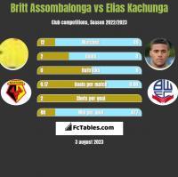 Britt Assombalonga vs Elias Kachunga h2h player stats
