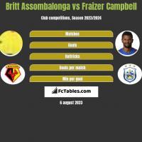 Britt Assombalonga vs Fraizer Campbell h2h player stats