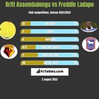 Britt Assombalonga vs Freddie Ladapo h2h player stats
