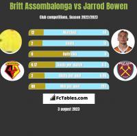 Britt Assombalonga vs Jarrod Bowen h2h player stats