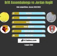 Britt Assombalonga vs Jordan Hugill h2h player stats
