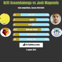 Britt Assombalonga vs Josh Magennis h2h player stats