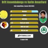 Britt Assombalonga vs Karim Ansarifard h2h player stats