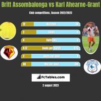 Britt Assombalonga vs Karl Ahearne-Grant h2h player stats