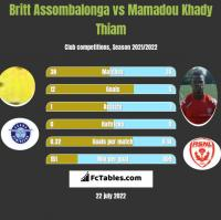 Britt Assombalonga vs Mamadou Khady Thiam h2h player stats
