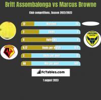 Britt Assombalonga vs Marcus Browne h2h player stats