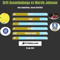 Britt Assombalonga vs Marvin Johnson h2h player stats