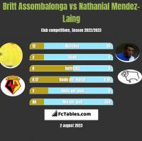 Britt Assombalonga vs Nathanial Mendez-Laing h2h player stats