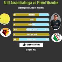 Britt Assombalonga vs Pawel Wszolek h2h player stats