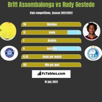 Britt Assombalonga vs Rudy Gestede h2h player stats