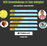 Britt Assombalonga vs Sam Gallagher h2h player stats