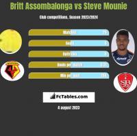 Britt Assombalonga vs Steve Mounie h2h player stats
