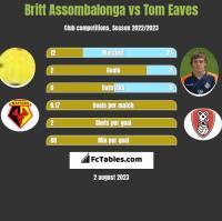 Britt Assombalonga vs Tom Eaves h2h player stats