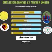Britt Assombalonga vs Yannick Bolasie h2h player stats