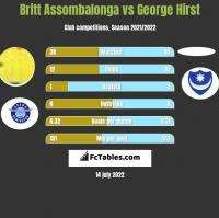 Britt Assombalonga vs George Hirst h2h player stats
