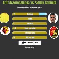 Britt Assombalonga vs Patrick Schmidt h2h player stats