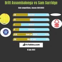 Britt Assombalonga vs Sam Surridge h2h player stats