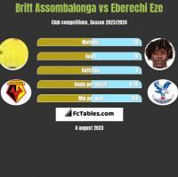 Britt Assombalonga vs Eberechi Eze h2h player stats