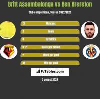 Britt Assombalonga vs Ben Brereton h2h player stats