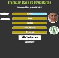 Bronislav Stana vs David Bartek h2h player stats