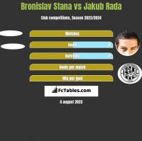 Bronislav Stana vs Jakub Rada h2h player stats