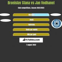Bronislav Stana vs Jan Vodhanel h2h player stats