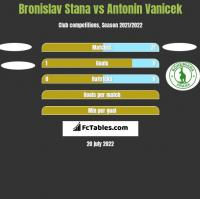 Bronislav Stana vs Antonin Vanicek h2h player stats