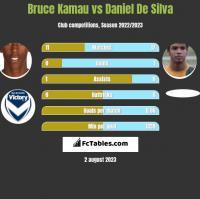 Bruce Kamau vs Daniel De Silva h2h player stats