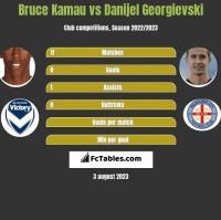 Bruce Kamau vs Danijel Georgievski h2h player stats