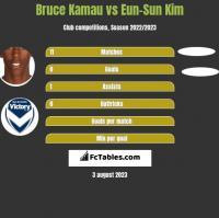 Bruce Kamau vs Eun-Sun Kim h2h player stats
