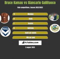 Bruce Kamau vs Giancarlo Gallifuoco h2h player stats