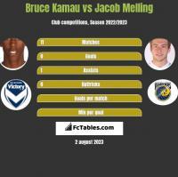 Bruce Kamau vs Jacob Melling h2h player stats