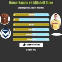 Bruce Kamau vs Mitchell Duke h2h player stats