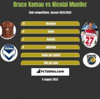Bruce Kamau vs Nicolai Mueller h2h player stats