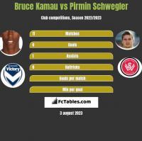 Bruce Kamau vs Pirmin Schwegler h2h player stats